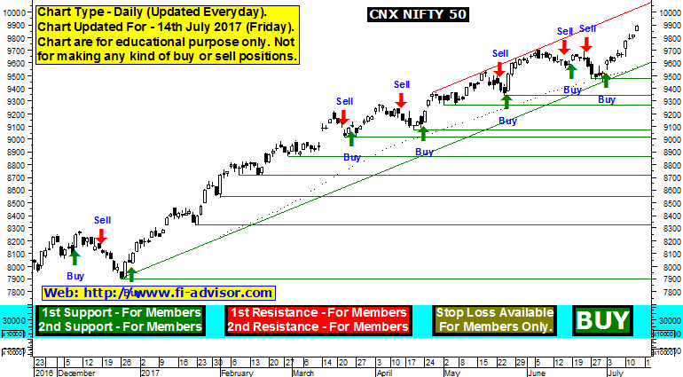 Forexpros indices cnx nifty advance chart