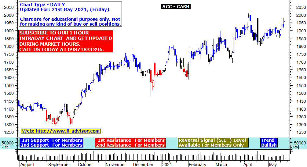 Acc share price target
