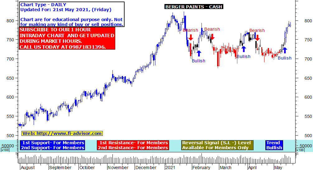 Berger Paints share price target