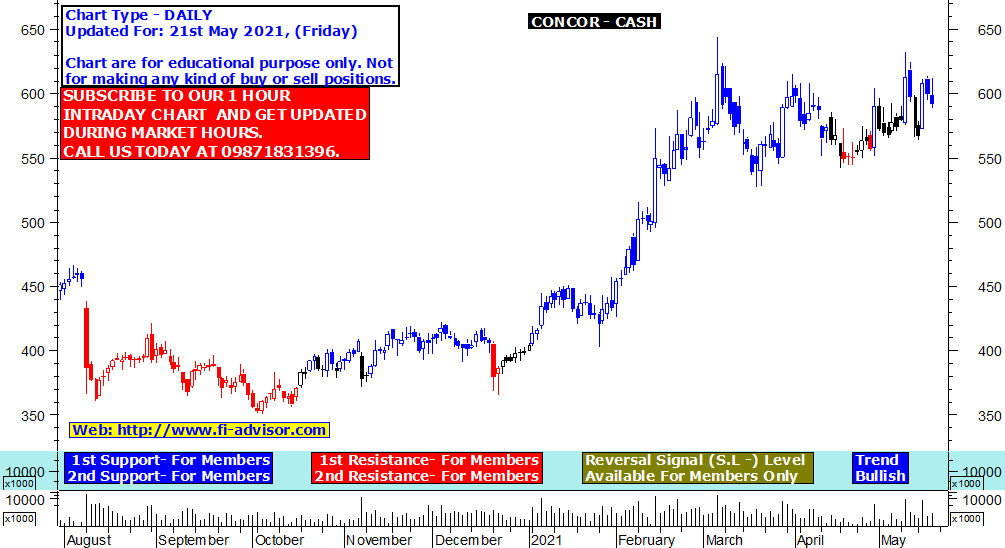 CONCOR Intraday Tips