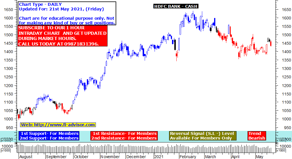 HDFC Bank share price target