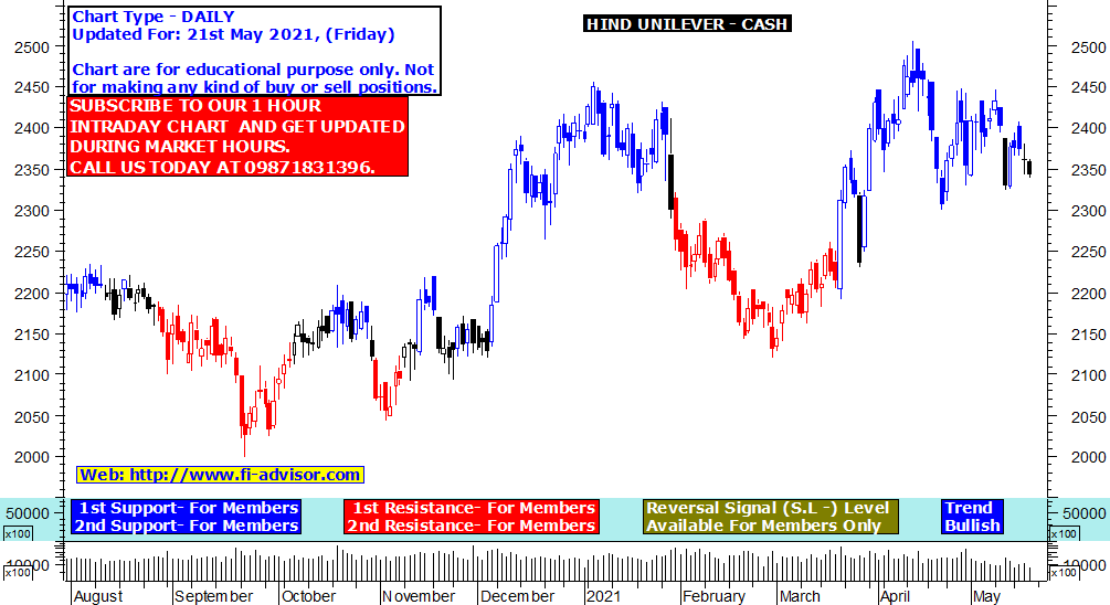 Hind Unilever share price target