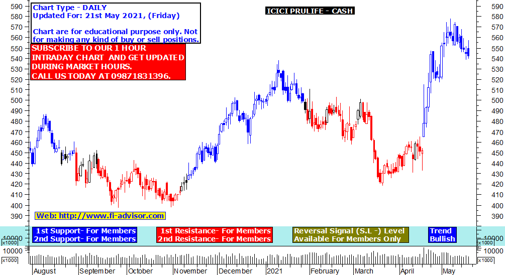 ICICI Prudential share price target