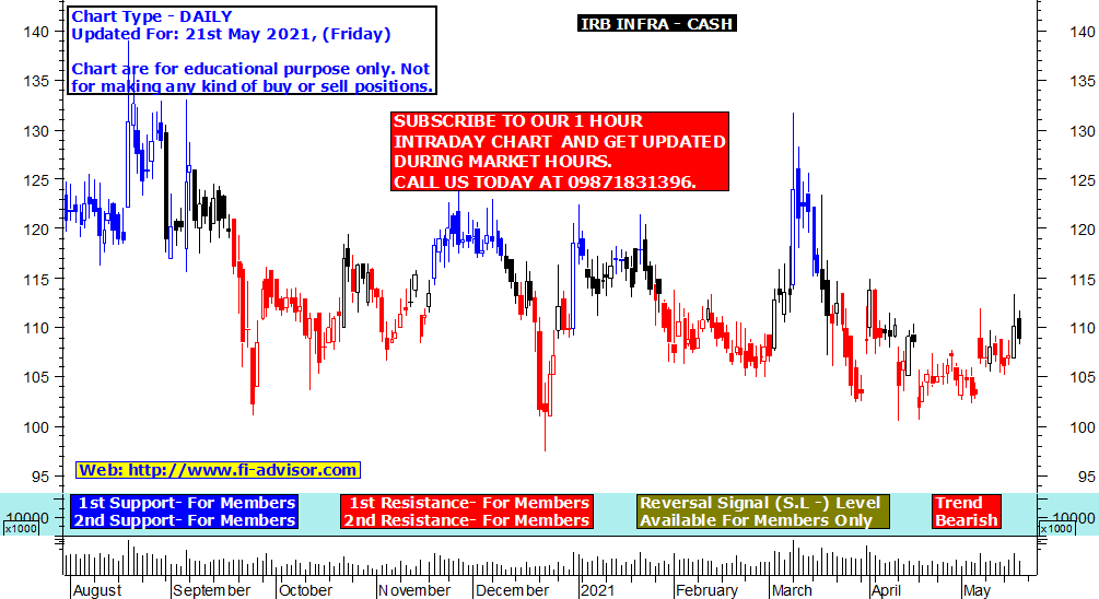 IRB Infra share price target