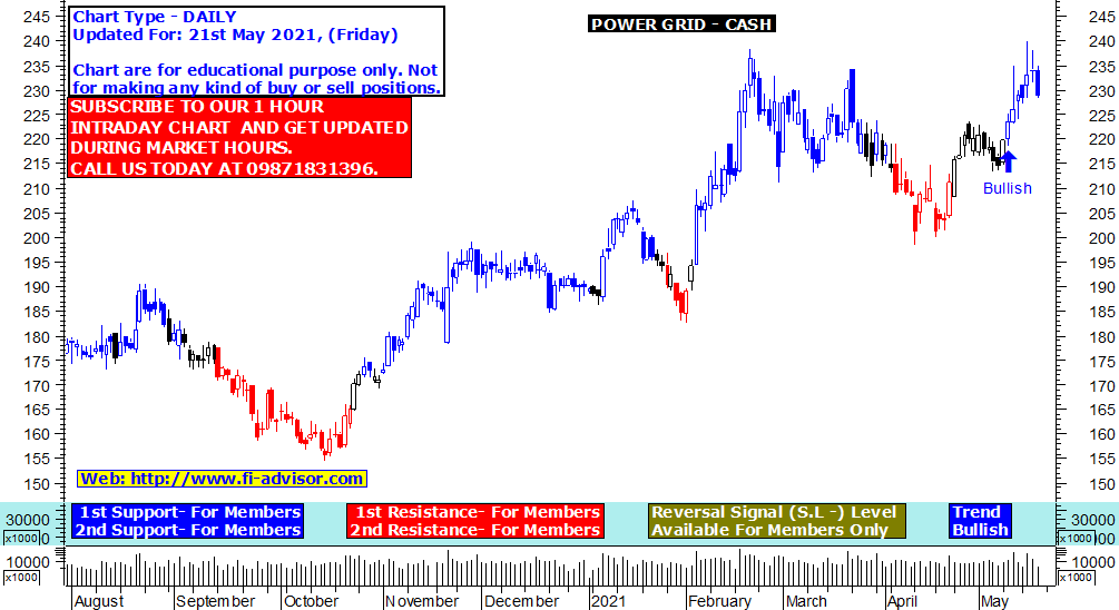 Power Grid share price target