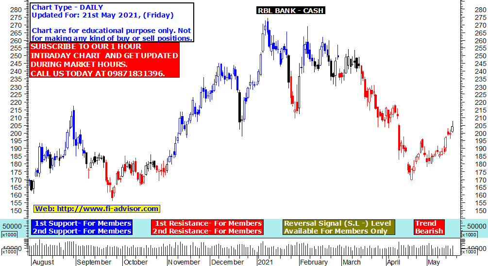 RBL BANK share price target