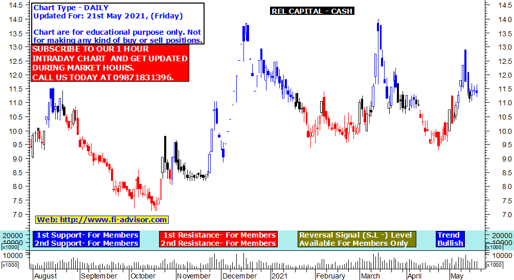 Reliance Capital share price target