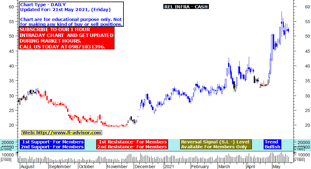 reliance infra share price target