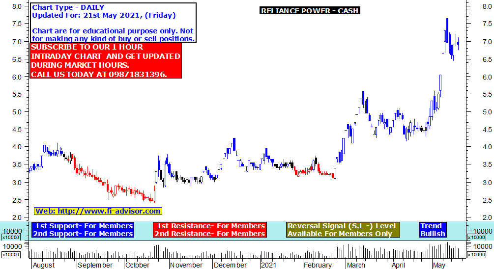 Reliance Power share price target