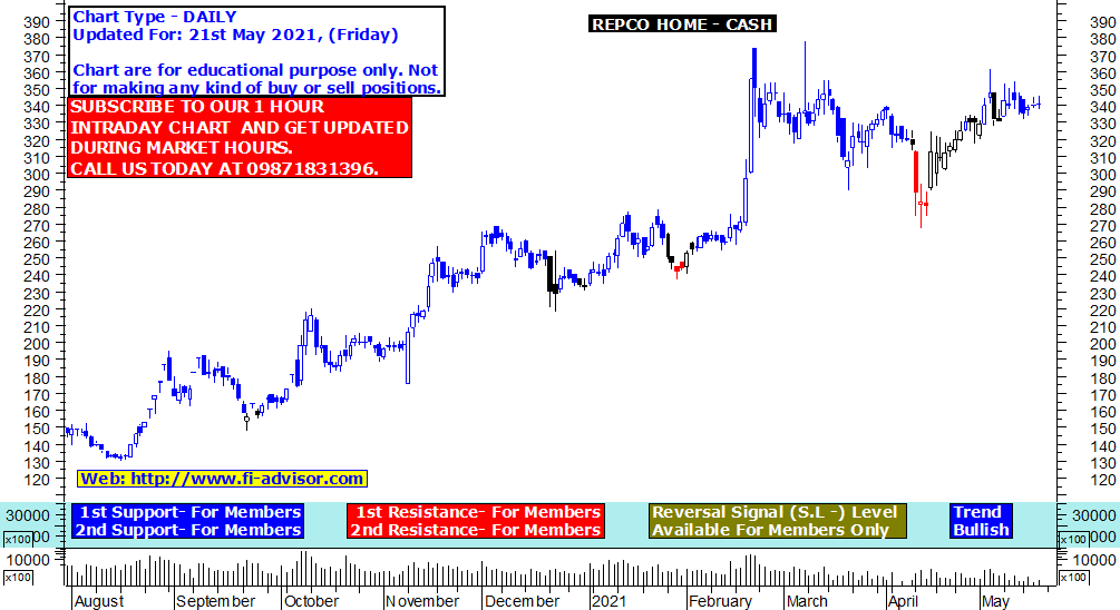 repco home finance share price target