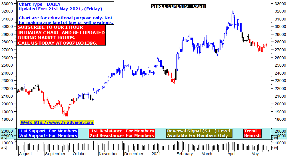 Shree Cements share price target